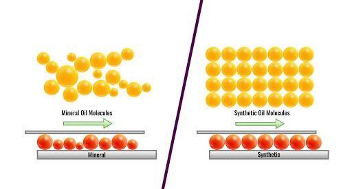 Dầu gốc tổng hợp có cấu trúc phân tử đồng nhất về kích thước, hình dạng
