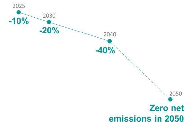 Mục tiêu giảm lượng khí thải CO2 của Repsol theo từng giai đoạn